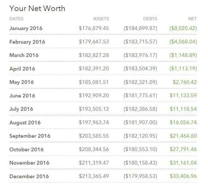 2016 net worth