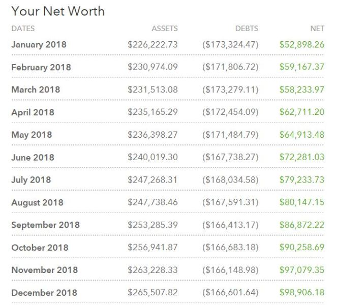 2018 net worth